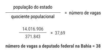 Número de vagas a deputado federal
