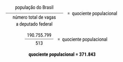 Quociente populacional